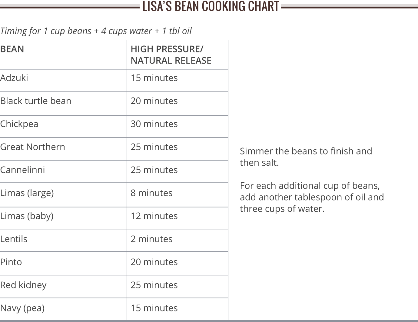 Lisa's Bean Cooking Chart