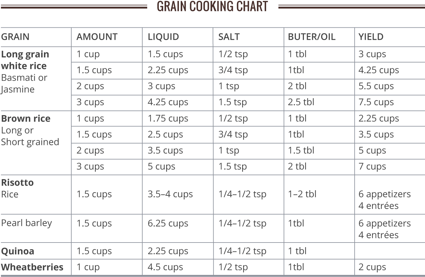 Rice Chart Process Flow Diagram Mill Pressure Cooking Beans And Grains Cooks Gazette