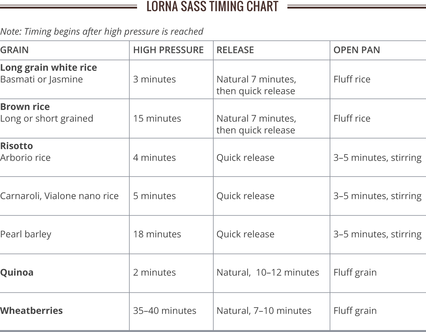Grain Cooking Chart Lorna S Timing